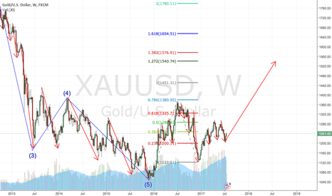 XAUUSD: Big opportunities to Long Gold
