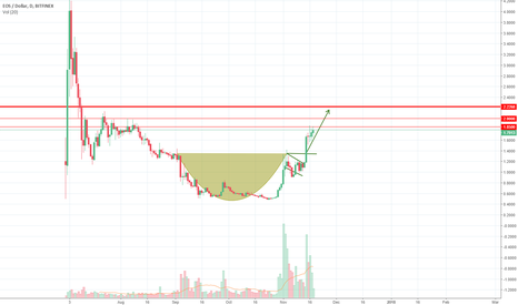 EOSUSD: EOS very bullish ahead, cup and handle formation on a day chart
