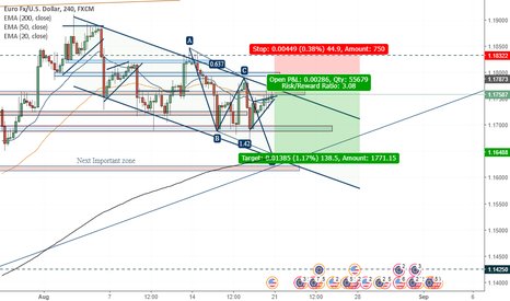 EURUSD: possible AB=CD formation