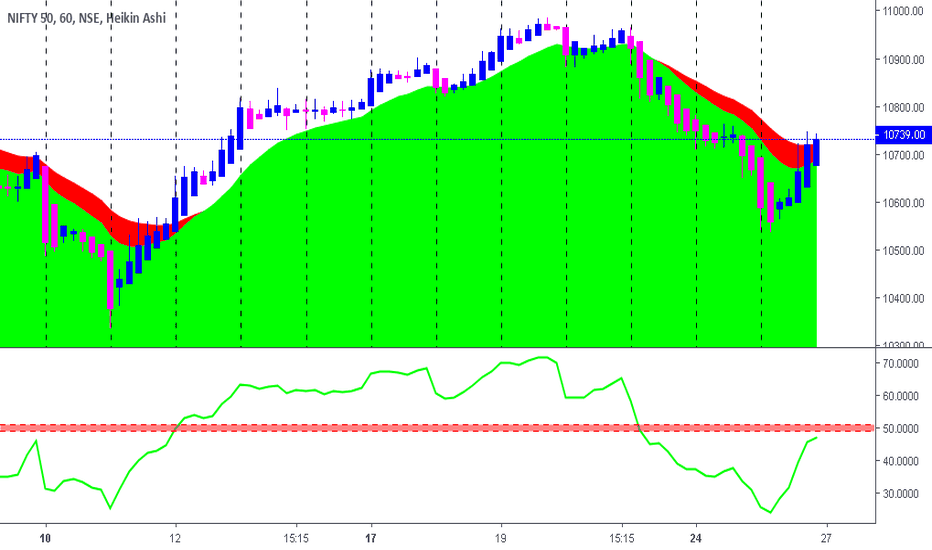 NIFTY: NIFTY ONE HOUR VIEW