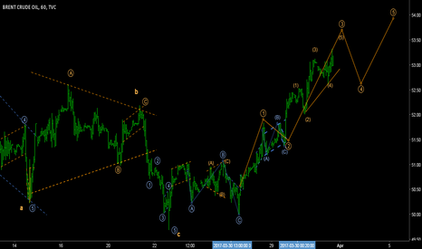 UKOIL: UKOIL - Elliott wave count for BRENT