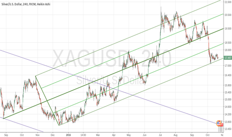 XAGUSD: Silver look for a bounce up