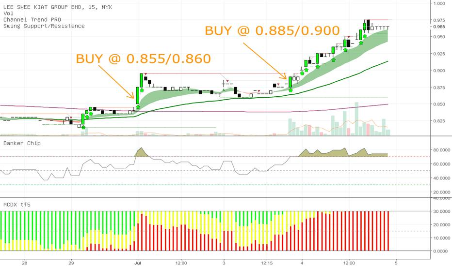 8079: Pembelian saham LEESK menggunakan tf15