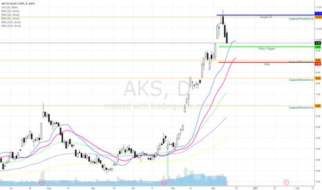 AKS: AKS Bullish Swing Updated Idea