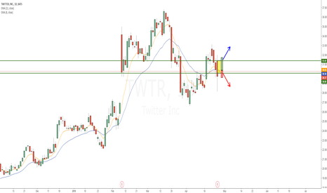 TWTR: TWTR Inside day after earnings