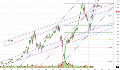 AXP: AXP Dow 30 Weekly Chart