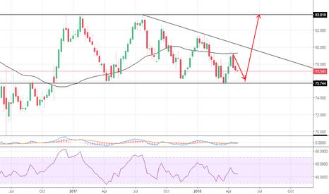 NZDJPY: longterm bullish move expected