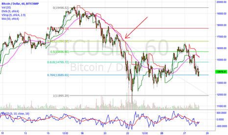 BTCUSD: The Most Followed Concepts work the Best