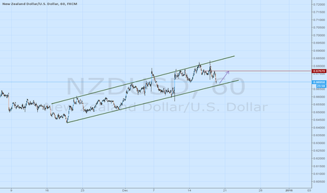 NZDUSD: Chanel up, and we are on the support trend line