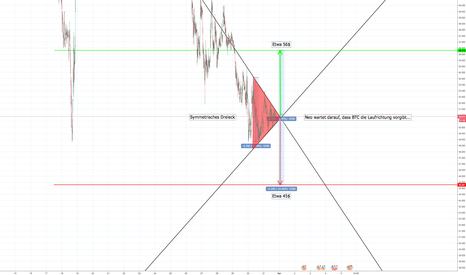 NEOUSDT: NEO/USDT Symmetrisches Dreieck
