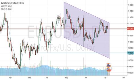EURUSD: EURUSD in a bearish channel