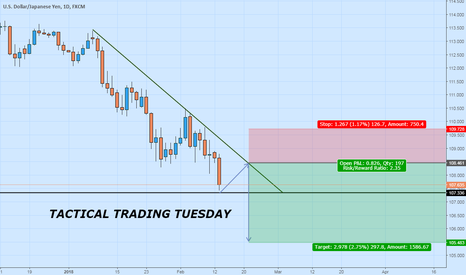 USDJPY: Looking for more tactical shorts on UJ