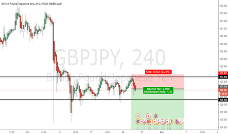 GBPJPY: SELL THE POUND