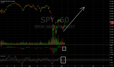 SPY: SPY Recovery from Flash Crash. Easy Long