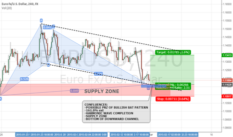 EURUSD: EUR/USD: POTENTIAL BULLISH BAT SETUP 4H