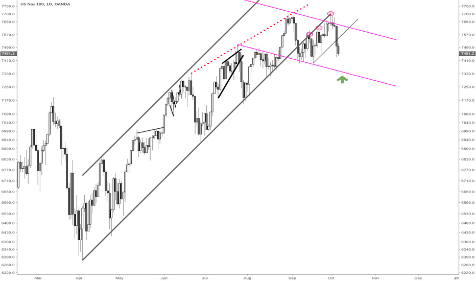 NAS100USD: Long NQ on channel support test
