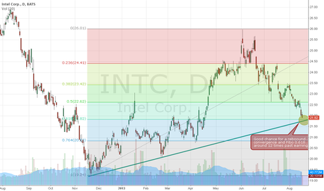 INTC: INTC (Intel Corporation) - something to watch.