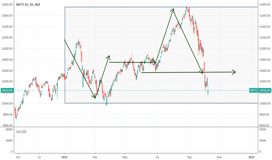 NIFTY: if nifty touches  9989 pattern completes