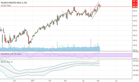 RELINFRA: Reliance Infra bouncing around inside channel