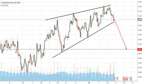 USDCHF: USD/CHF Rising Wedge reversal pattern on 4H chart