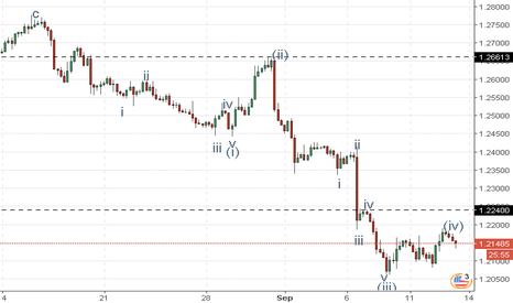 USDCAD: USD/CAD: wave analysis