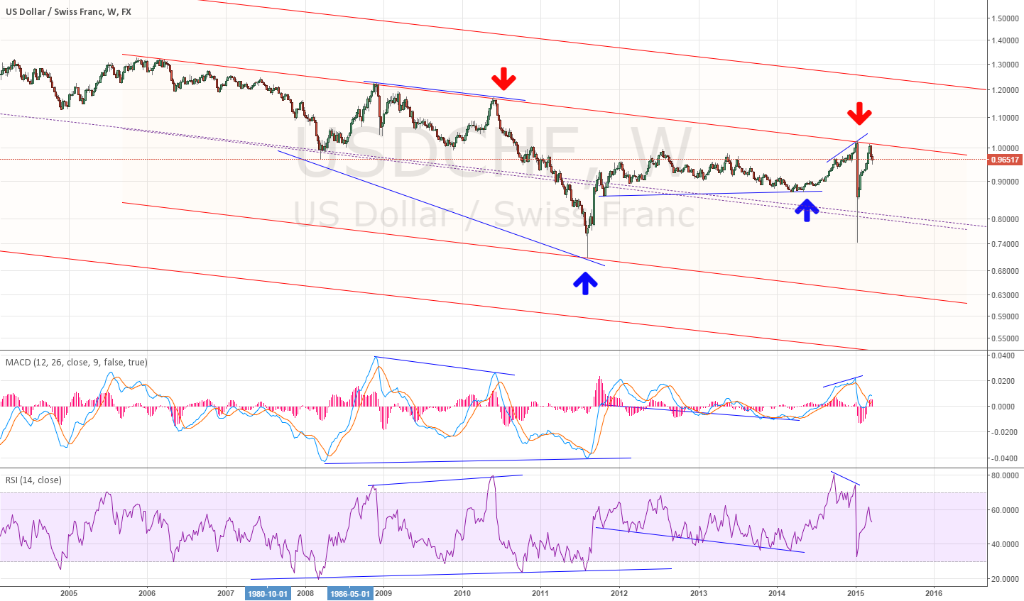 Weekly for USDCHF divergence ~