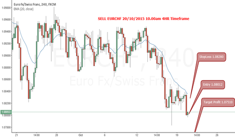 EURCHF: EURCHF Sell 4HR