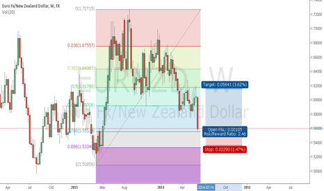 EURNZD: eurnzd weekly going up