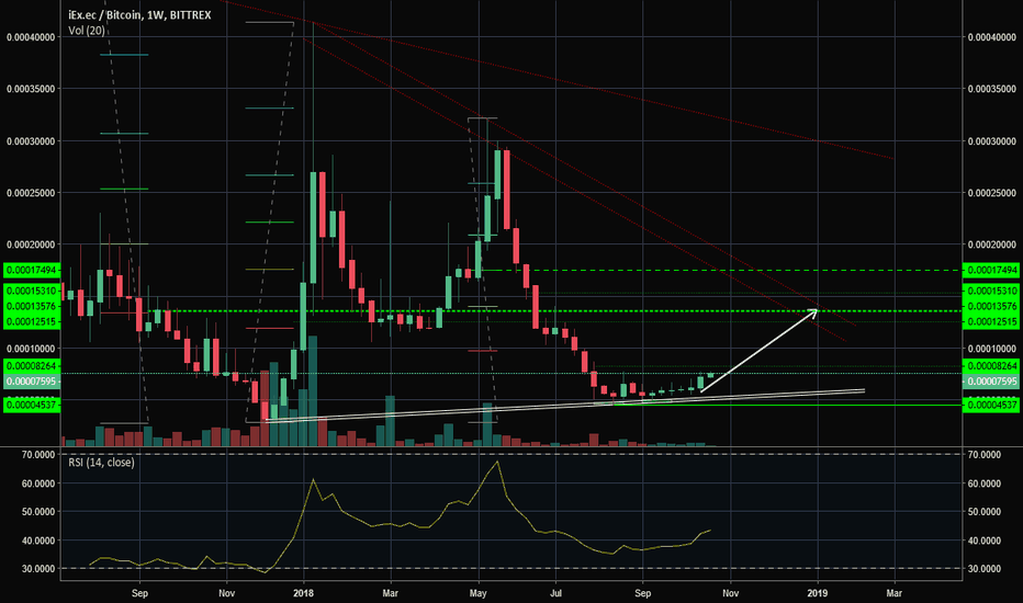 RLCBTC: iExec RLC first move after strong correction