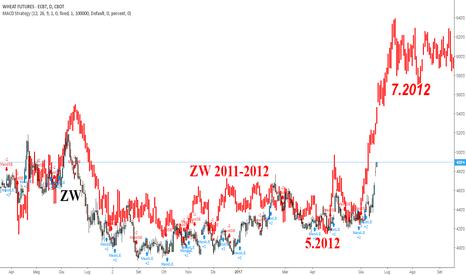ZW1!: Aggiornamento frattale grano