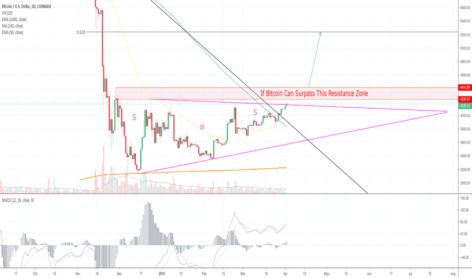 Btcusd Bitcoin Creeps Above Several Resistance Levels More Ahead