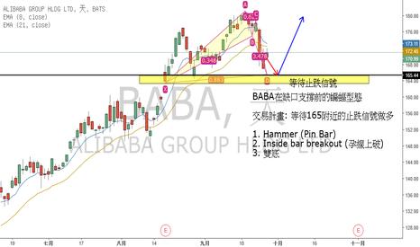 BABA: BABA跳空缺口後的看多蝙蝠型態
