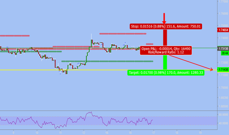 GBPAUD: shorting off of multi timeframe analysis