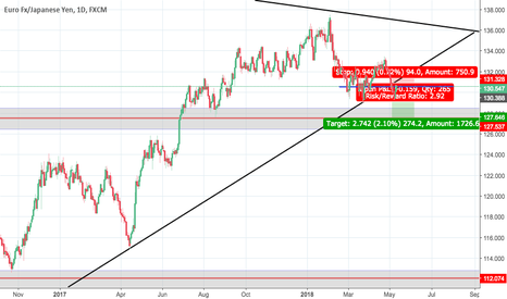 EURJPY: possible shorting opportunity