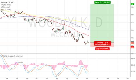 WOOD/XLK: spread WOOD/XLK