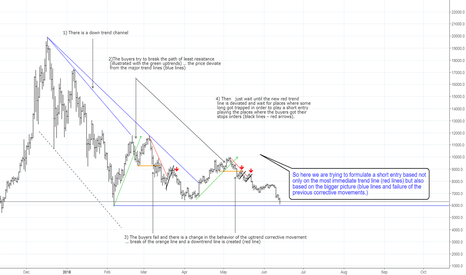 BTCUSD: ¿How to play the trend?