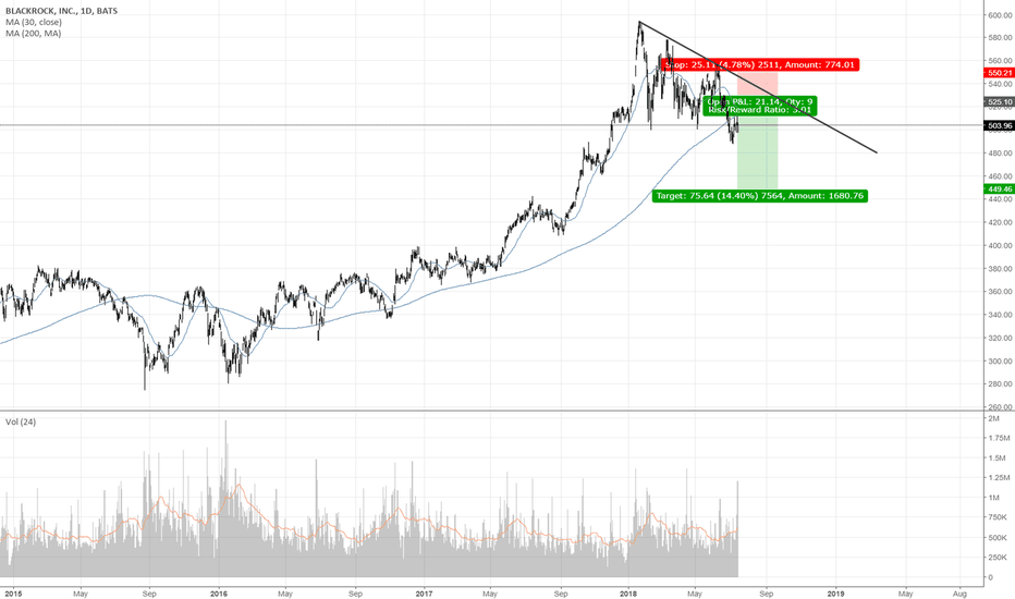 Blk Stock Price And Chart Tradingview