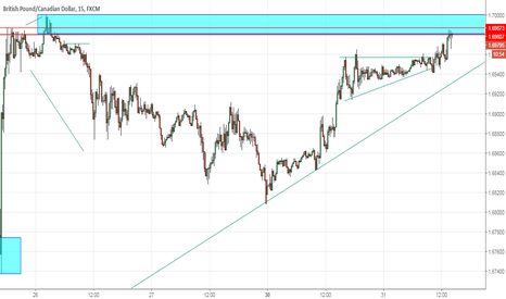 GBPCAD: GBPCAD Sell Setup Opportunity (Double Top)