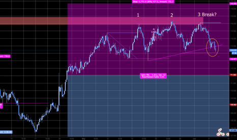 CHFJPY: Will the Swiss finally go into major correction?