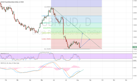 GBPAUD: Keep and eye on double bottom GBPAUD