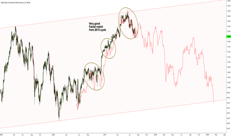 GER30: $DAX Fractal Match from 2015 cycle.