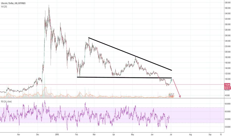 LTCUSD: LTCUSD - Bearish moves incoming!