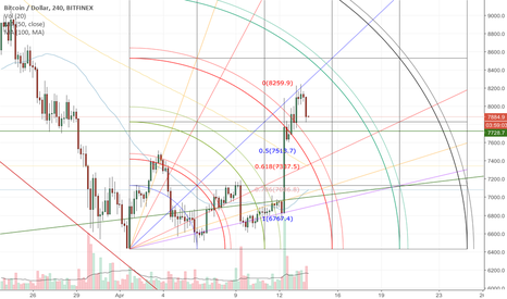 BTCUSD: Support Levels Bitcoin