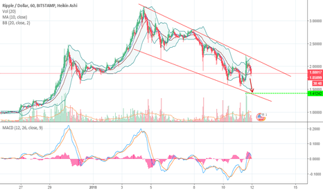XRPUSD: bearish move XRP?