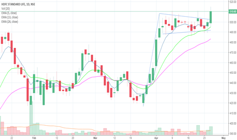 HDFCLIFE: Long above 505 ... Target 583
