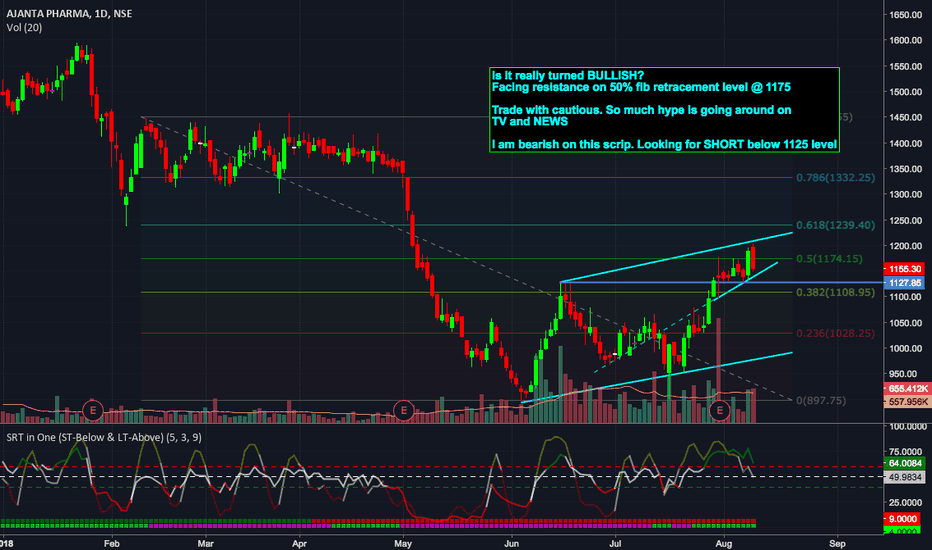 AJANTPHARM: Is it really turned around? Have a close look