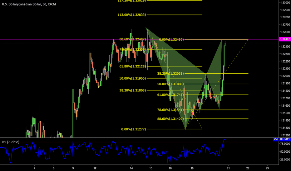 USDCAD: Sell this