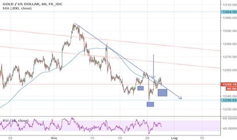 XAUUSD: Gold possibile fase di rialzo