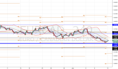 EURCAD: EUR/CAD MEDIUM TERM ANALYSIS