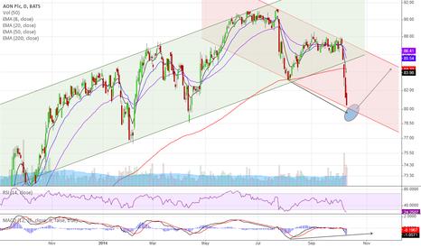 AON: Vertical price movement
